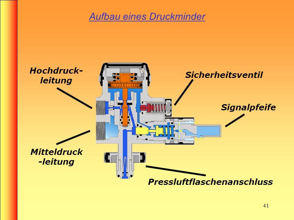 40 Aufbau eines Atemschutzgerät Lungenautomat Manometer Manometerleitung Mitteldruckleitung Tragevorrichtung Druckluftflasche Druckminderer
