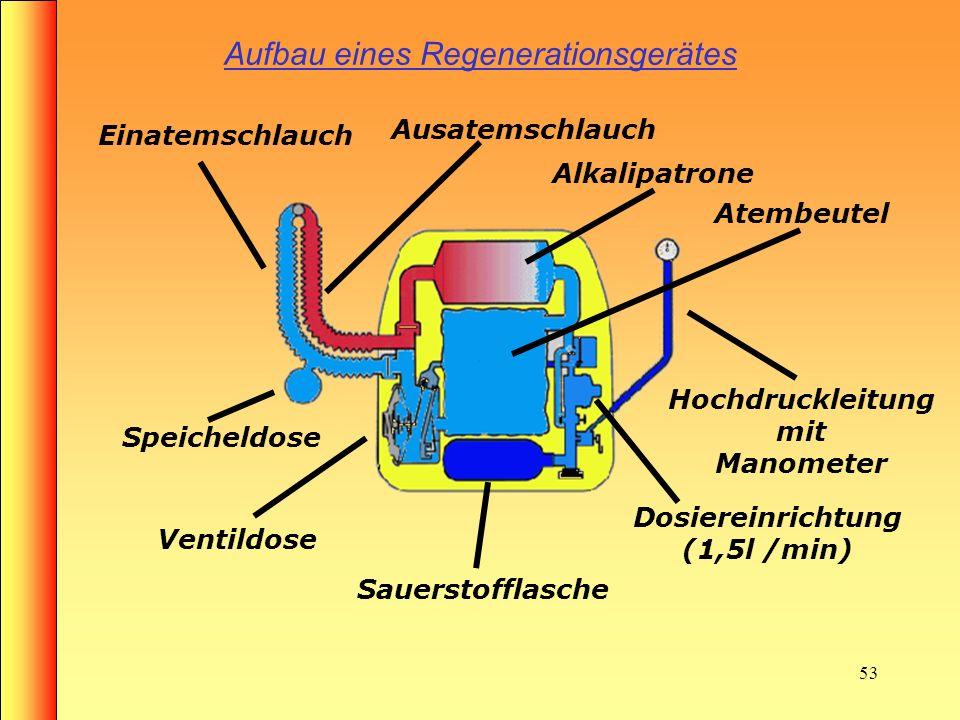 52 Regenerationsgeräte Sauerstoffvorrat: 1l –Flasche 200 bar Max. Einsatzzeit: 120Minuten Funktion: Ausatemluft wird durch Ventile im Kreislauf gesteu