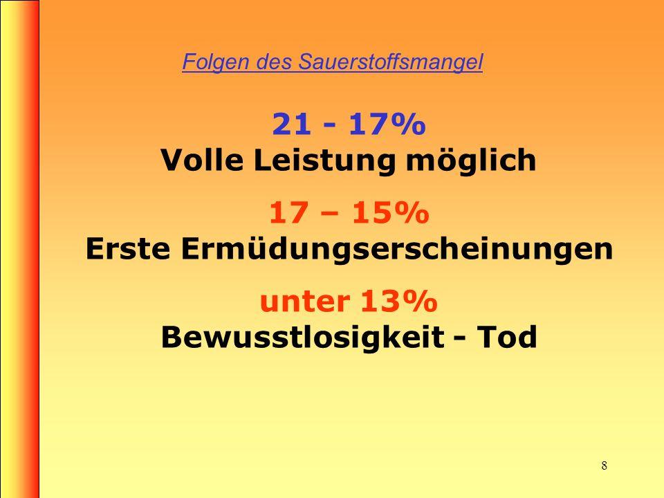 7 Zusammensetzung der Atemluft Einatemluft Sauerstoff 21% Stickstoff 78% Kohlendioxid 0,04% Edelgase, Wasserstoff 0,96% Sauerstoff 17% Stickstoff 78%