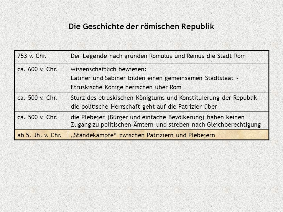 Die Geschichte der römischen Republik 753 v. Chr.Der Legende nach gründen Romulus und Remus die Stadt Rom ca. 600 v. Chr.wissenschaftlich bewiesen: La