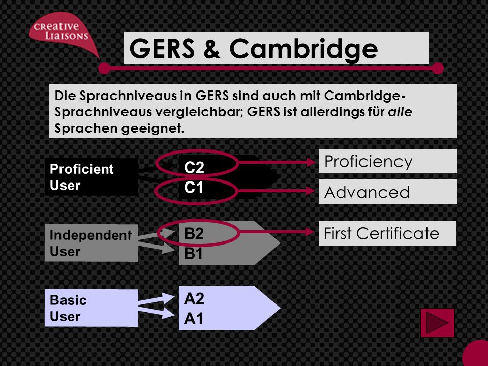 GERS & Cambridge C2 C1 Proficient User B2 B1 Independent User A2 A1 Basic User First Certificate Advanced Proficiency Die Sprachniveaus in GERS sind a