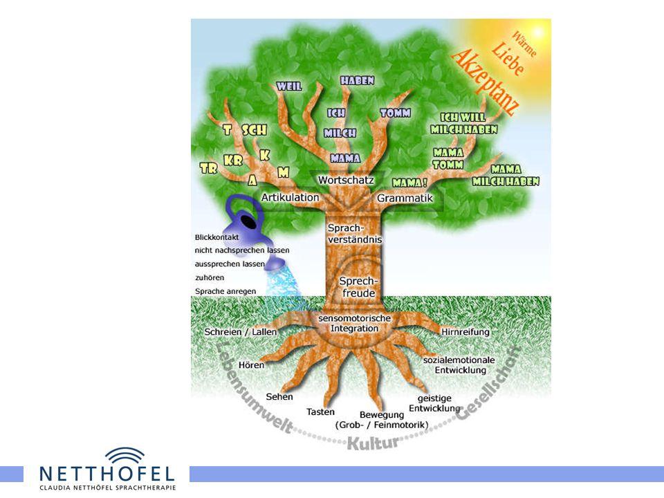 Der Sprachbaum II Funktioniert nur ein Faktor bzw.