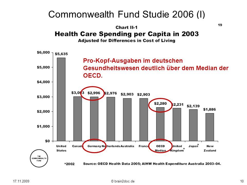 17.11.2009 © brain2doc.de10 Commonwealth Fund Studie 2006 (I) Pro-Kopf-Ausgaben im deutschen Gesundheitswesen deutlich über dem Median der OECD.