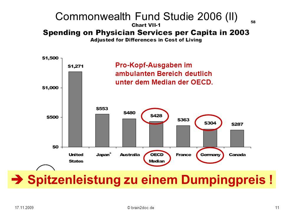 17.11.2009 © brain2doc.de11 Pro-Kopf-Ausgaben im ambulanten Bereich deutlich unter dem Median der OECD. Spitzenleistung zu einem Dumpingpreis ! Common