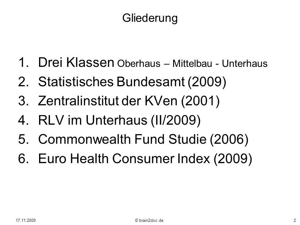 17.11.2009 © brain2doc.de2 Gliederung 1.Drei Klassen Oberhaus – Mittelbau - Unterhaus 2.Statistisches Bundesamt (2009) 3.Zentralinstitut der KVen (200