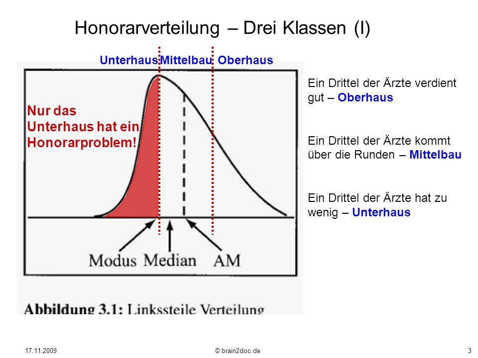 17.11.2009 © brain2doc.de3 Honorarverteilung – Drei Klassen (I) Ein Drittel der Ärzte verdient gut – Oberhaus Ein Drittel der Ärzte kommt über die Run