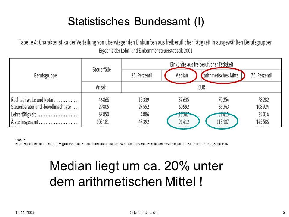 17.11.2009 © brain2doc.de5 Quelle: Freie Berufe in Deutschland - Ergebnisse der Einkommensteuerstatistik 2001; Statistisches Bundesamt Wirtschaft und