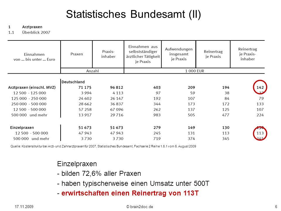 17.11.2009 © brain2doc.de6 Einzelpraxen - bilden 72,6% aller Praxen - haben typischerweise einen Umsatz unter 500T - erwirtschaften einen Reinertrag v