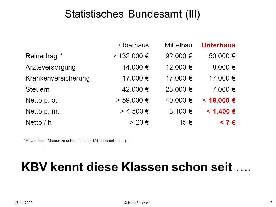 17.11.2009 © brain2doc.de7 OberhausMittelbauUnterhaus Reinertrag *> 132.000 92.000 50.000 Ärzteversorgung14.000 12.000 8.000 Krankenversicherung17.000