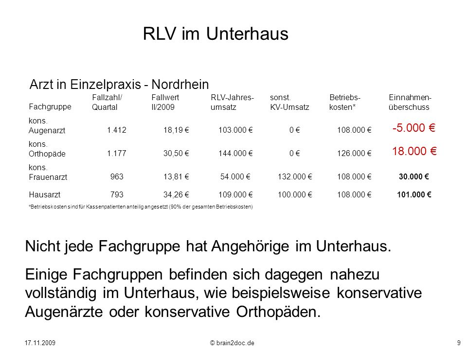 17.11.2009 © brain2doc.de9 Fachgruppe Fallzahl/ Quartal Fallwert II/2009 RLV-Jahres- umsatz sonst. KV-Umsatz Betriebs- kosten* Einnahmen- überschuss k