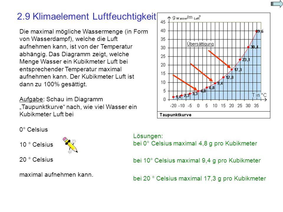 2.9 Klimaelement Luftfeuchtigkeit. Lösungen: bei 0° Celsius maximal 4,8 g pro Kubikmeter Die maximal mögliche Wassermenge (in Form von Wasserdampf), w