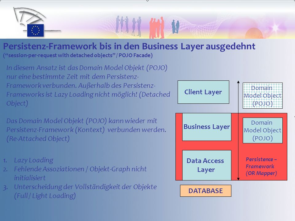 Persistenz-Framework bis in den Business Layer ausgedehnt (session-per-request with detached objects / POJO Facade) Client Layer Business Layer Data Access Layer Persistence – Framework (OR Mapper) DATABASE In diesem Ansatz ist das Domain Model Objekt (POJO) nur eine bestimmte Zeit mit dem Persistenz- Framework verbunden.