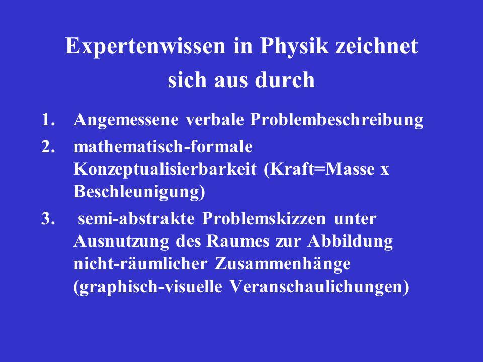 Expertenwissen in Physik zeichnet sich aus durch 1.Angemessene verbale Problembeschreibung 2.mathematisch-formale Konzeptualisierbarkeit (Kraft=Masse x Beschleunigung) 3.