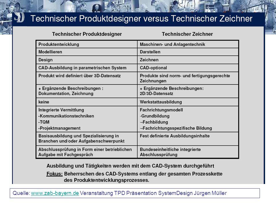 Quelle: www.zab-bayern.de Veranstaltung TPD Präsentation SystemDesign Jürgen Müllerwww.zab-bayern.de