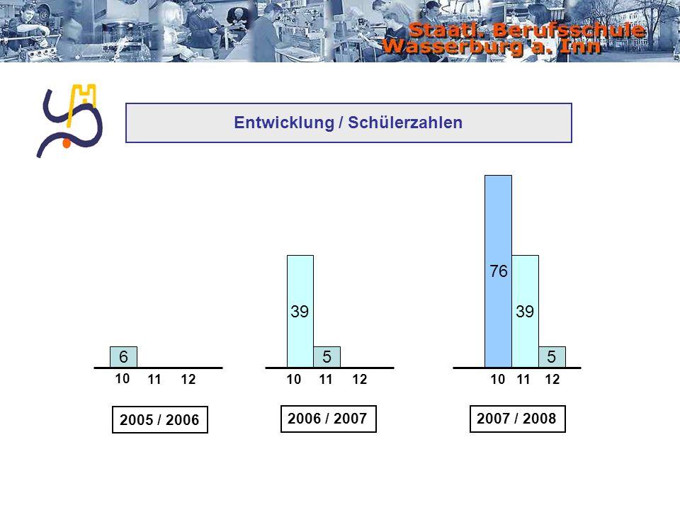 Entwicklung / Schülerzahlen 6 2005 / 2006 10 1112 5 39 2006 / 2007 10 1112 5 39 76 2007 / 2008 10 1112