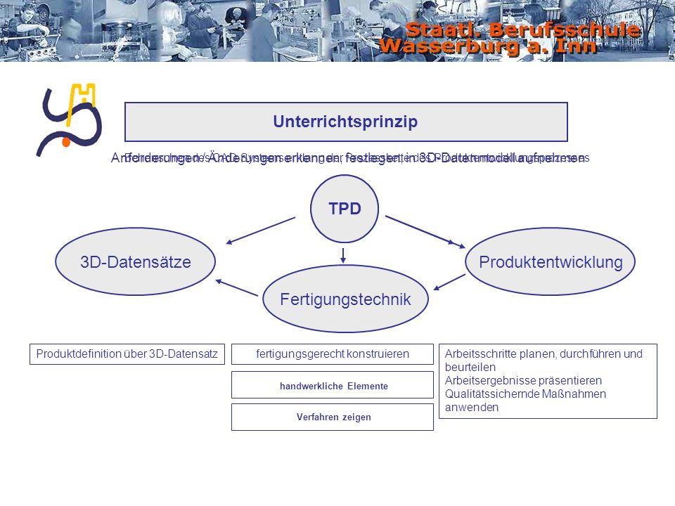 Unterrichtsprinzip Produktdefinition über 3D-Datensatz Arbeitsschritte planen, durchführen und beurteilen Arbeitsergebnisse präsentieren Qualitätssich