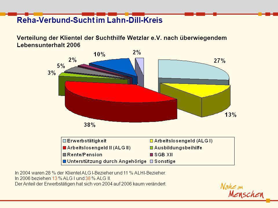 Reha-Verbund-Sucht im Lahn-Dill-Kreis Verteilung der Klientel der Suchthilfe Wetzlar e.V. nach überwiegendem Lebensunterhalt 2006 In 2004 waren 28 % d