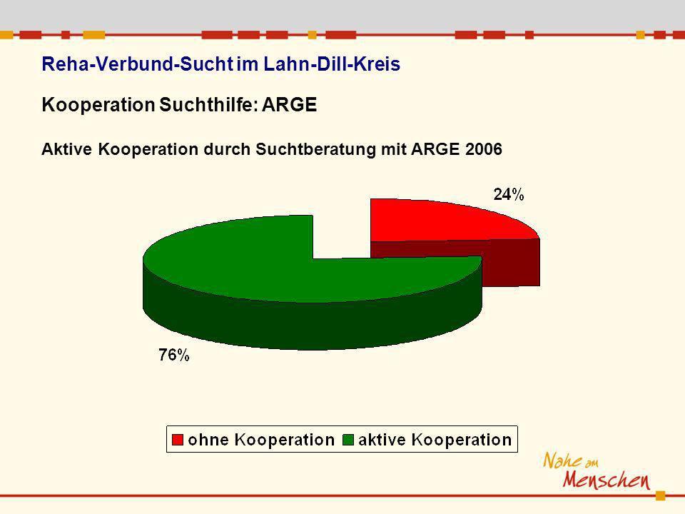 Reha-Verbund-Sucht im Lahn-Dill-Kreis Kooperation Suchthilfe: ARGE Aktive Kooperation durch Suchtberatung mit ARGE 2006