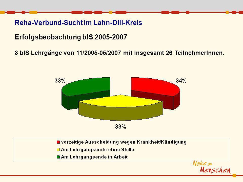 Erfolgsbeobachtung bIS 2005-2007 3 bIS Lehrgänge von 11/2005-05/2007 mit insgesamt 26 TeilnehmerInnen.