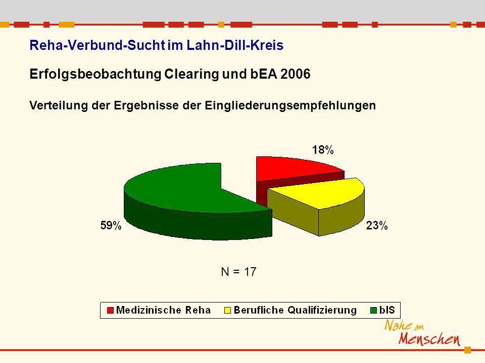 Reha-Verbund-Sucht im Lahn-Dill-Kreis Erfolgsbeobachtung Clearing und bEA 2006 Verteilung der Ergebnisse der Eingliederungsempfehlungen N = 17