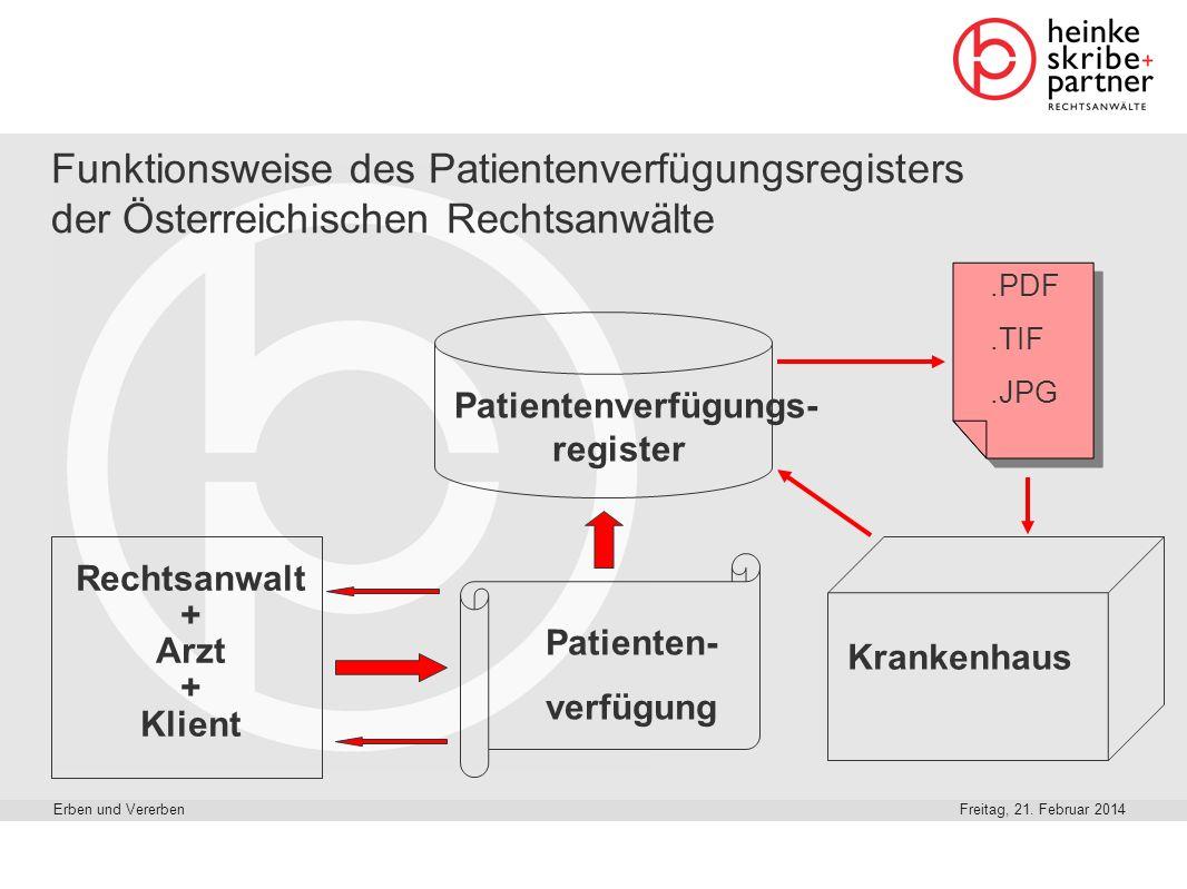 Freitag, 21. Februar 2014Erben und Vererben Funktionsweise des Patientenverfügungsregisters der Österreichischen Rechtsanwälte Rechtsanwalt + Arzt + K