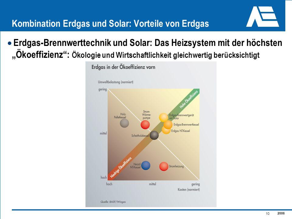 2006 10 Kombination Erdgas und Solar: Vorteile von Erdgas Erdgas-Brennwerttechnik und Solar: Das Heizsystem mit der höchsten Ökoeffizienz: Ökologie un