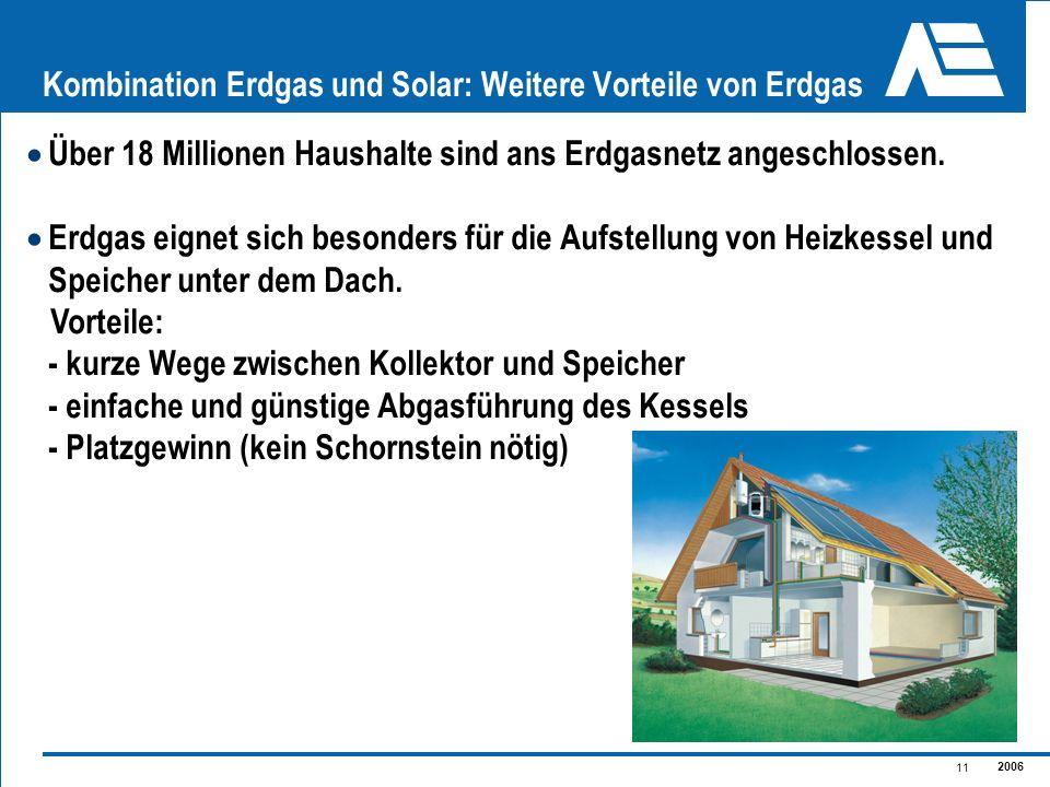 2006 11 Kombination Erdgas und Solar: Weitere Vorteile von Erdgas Über 18 Millionen Haushalte sind ans Erdgasnetz angeschlossen. Erdgas eignet sich be