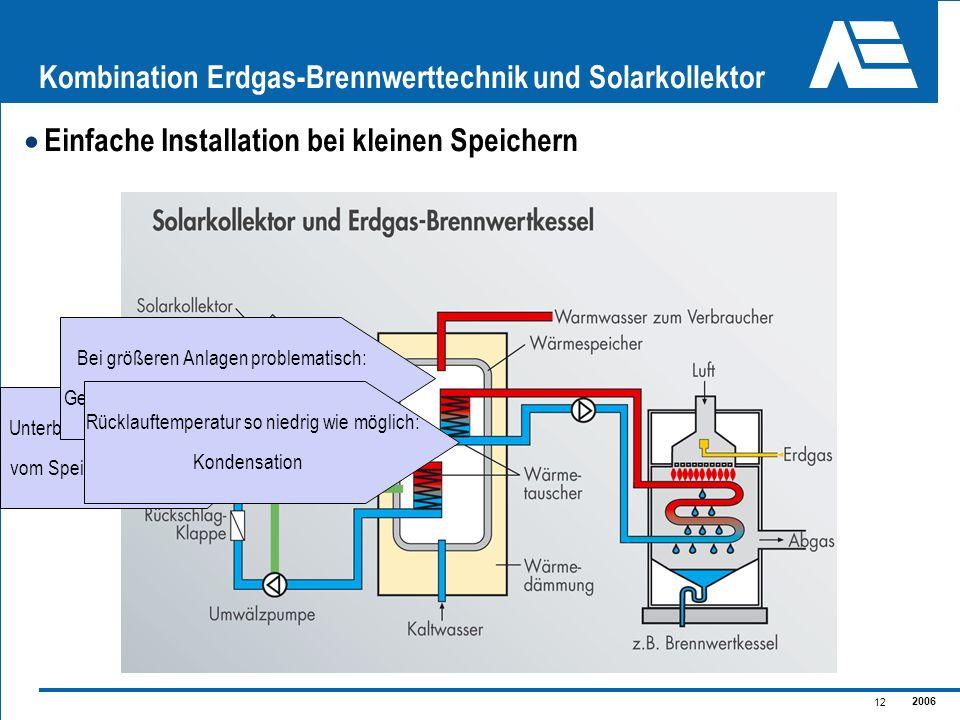 2006 12 Kombination Erdgas-Brennwerttechnik und Solarkollektor Einfache Installation bei kleinen Speichern Unterbindet Wärmetransport vom Speicher zum