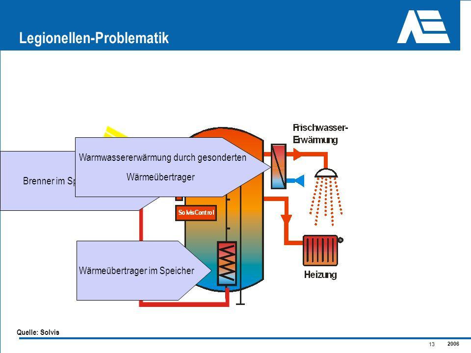 2006 13 Legionellen-Problematik Wärmeübertrager im Speicher Brenner im Speicher integriert Warmwassererwärmung durch gesonderten Wärmeübertrager Quell