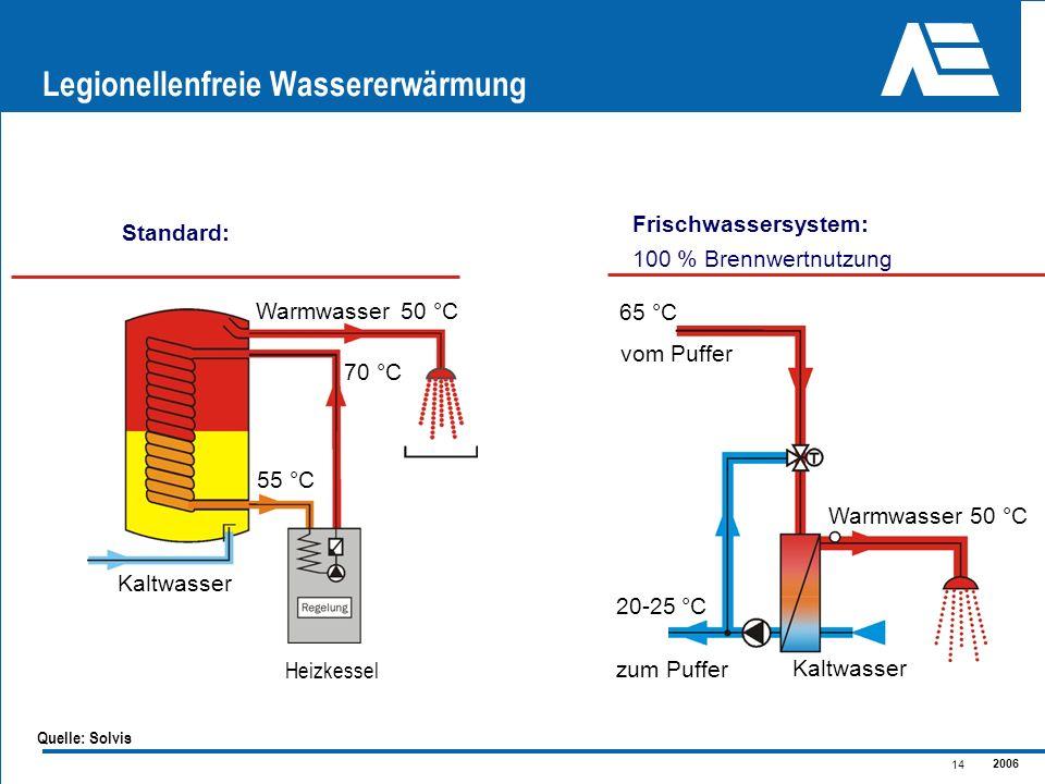 2006 14 Legionellenfreie Wassererwärmung Standard: Frischwassersystem: 100 % Brennwertnutzung Warmwasser Kaltwasser 65 °C vom Puffer 50 °C zum Puffer