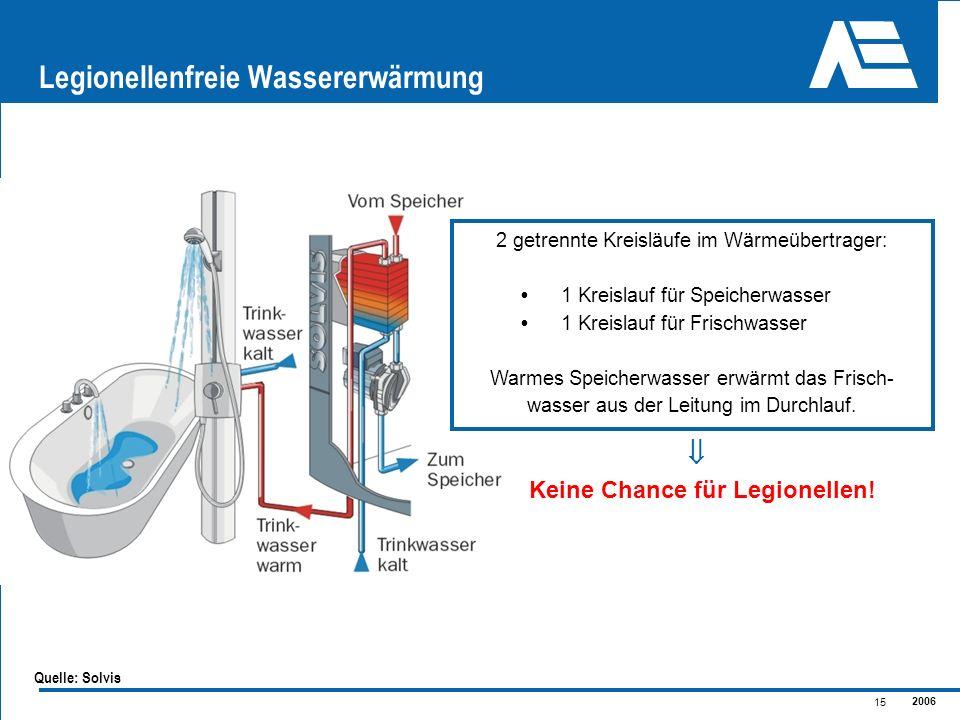 2006 15 2 getrennte Kreisläufe im Wärmeübertrager: 1 Kreislauf für Speicherwasser 1 Kreislauf für Frischwasser Warmes Speicherwasser erwärmt das Frisc