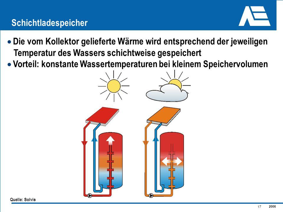 2006 17 Schichtladespeicher Die vom Kollektor gelieferte Wärme wird entsprechend der jeweiligen Temperatur des Wassers schichtweise gespeichert Vortei
