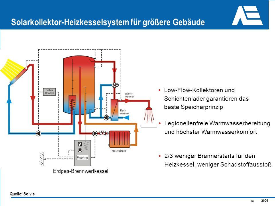 2006 18 Solarkollektor-Heizkesselsystem für größere Gebäude Low-Flow-Kollektoren und Schichtenlader garantieren das beste Speicherprinzip Legionellenf