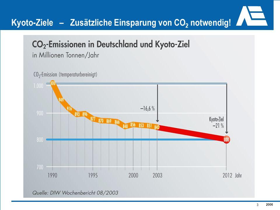 2006 3 Kyoto-Ziele – Zusätzliche Einsparung von CO 2 notwendig!