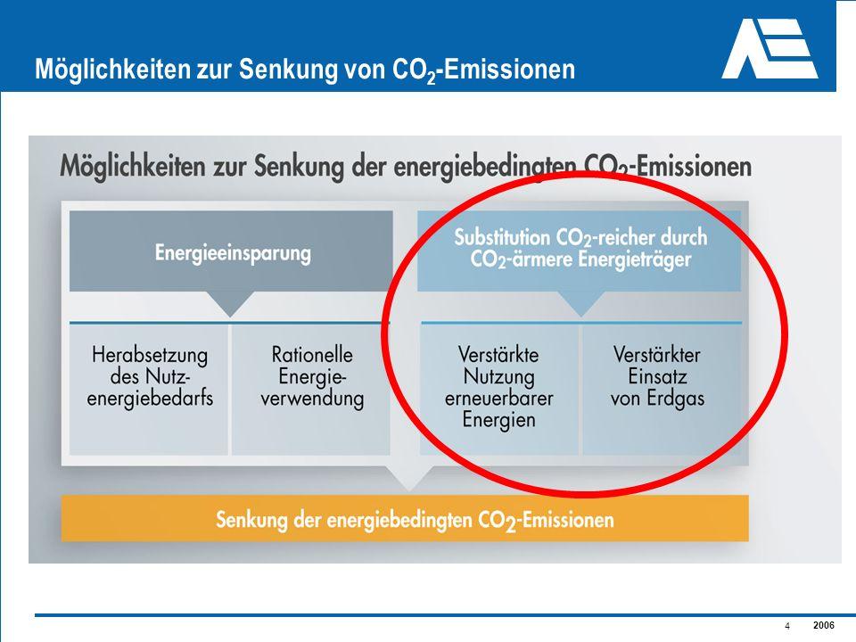 2006 5 CO 2 -Emissionen fossiler Energieträger