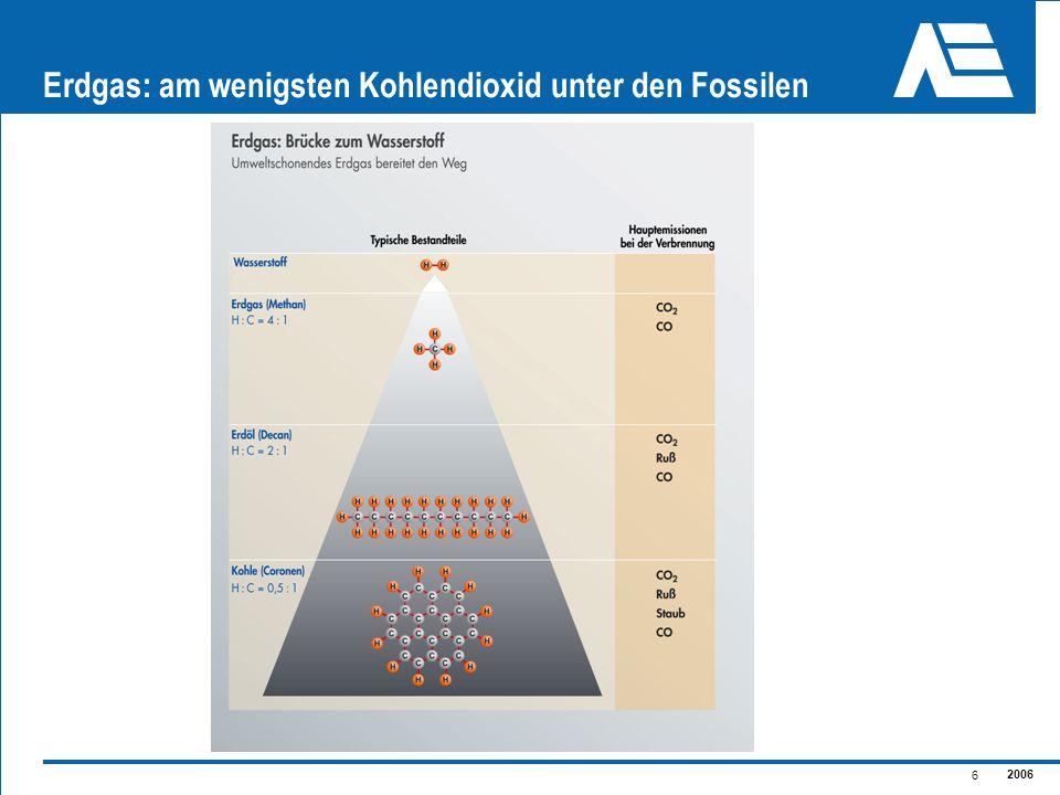 2006 6 Erdgas: am wenigsten Kohlendioxid unter den Fossilen