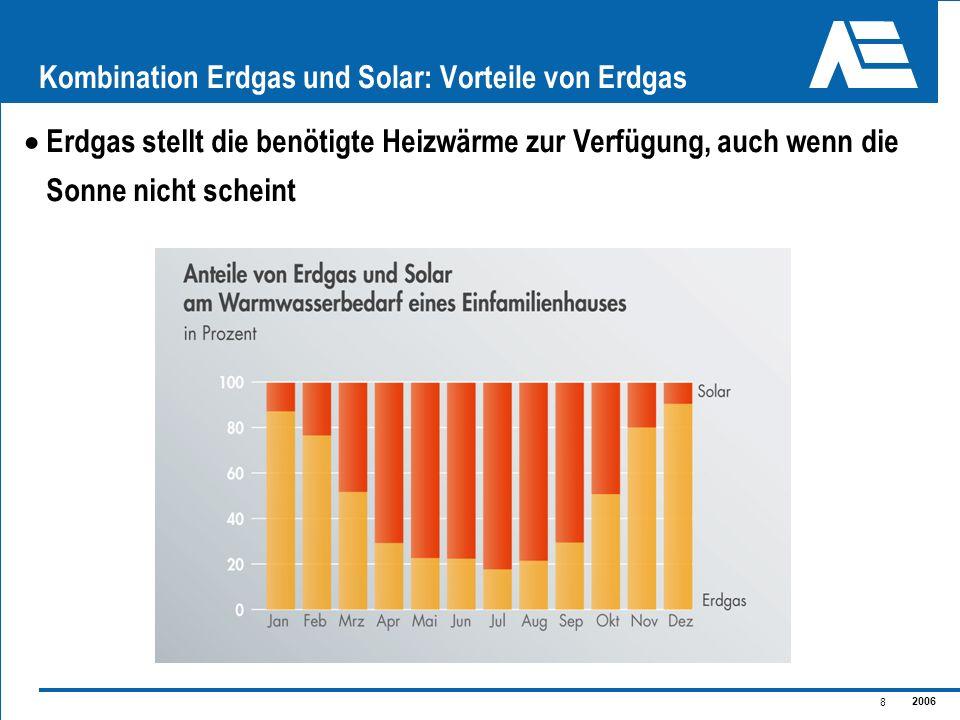 2006 8 Kombination Erdgas und Solar: Vorteile von Erdgas Erdgas stellt die benötigte Heizwärme zur Verfügung, auch wenn die Sonne nicht scheint