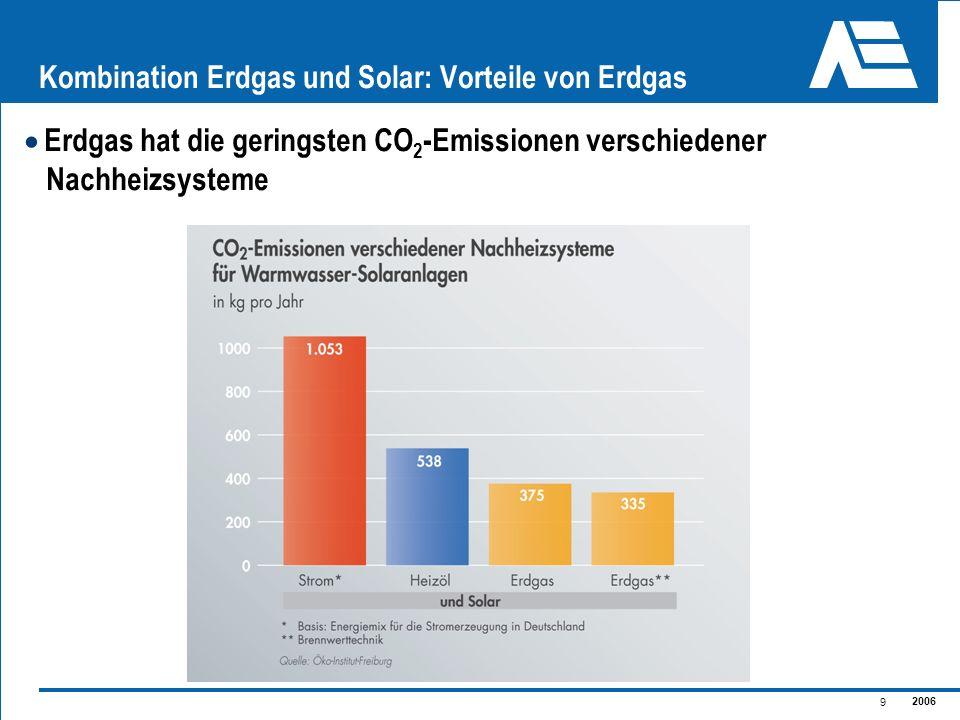 2006 9 Kombination Erdgas und Solar: Vorteile von Erdgas Erdgas hat die geringsten CO 2 -Emissionen verschiedener Nachheizsysteme