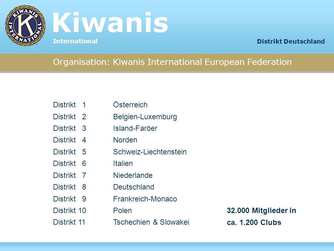 Organisation: Kiwanis International European Federation Distrikt 1Österreich Distrikt 2Belgien-Luxemburg Distrikt 3Island-Faröer Distrikt 4Norden Dist