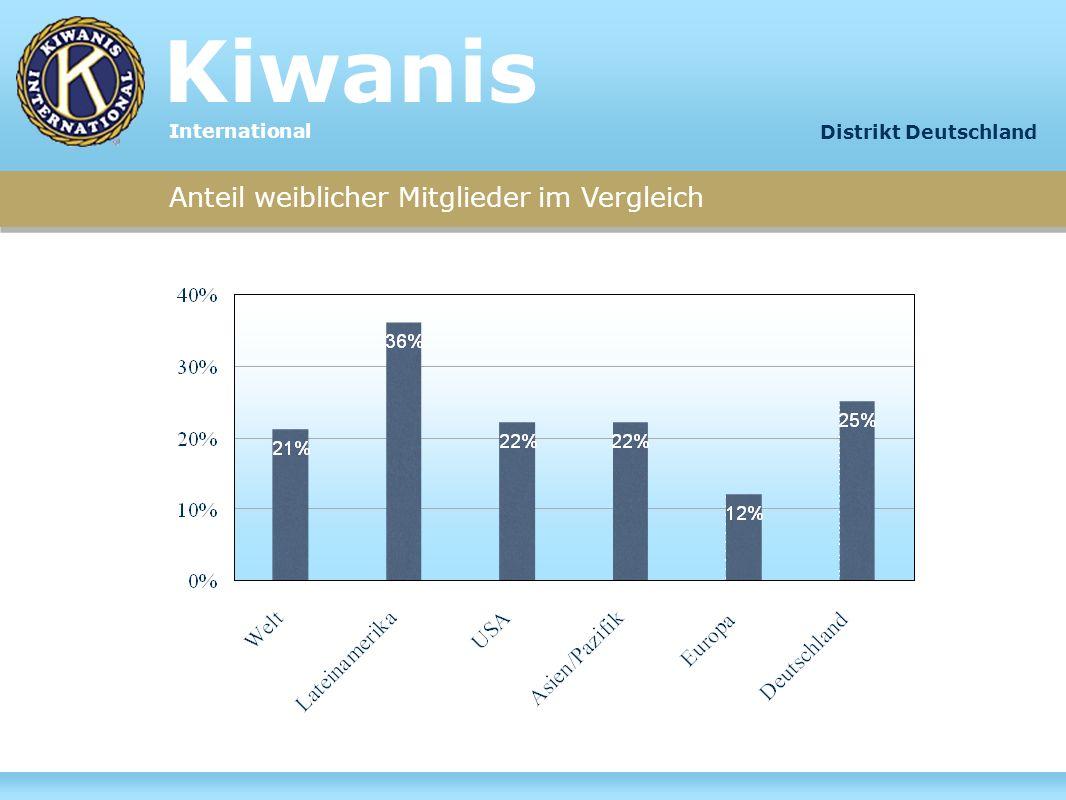Anteil weiblicher Mitglieder im Vergleich Kiwanis International Distrikt Deutschland
