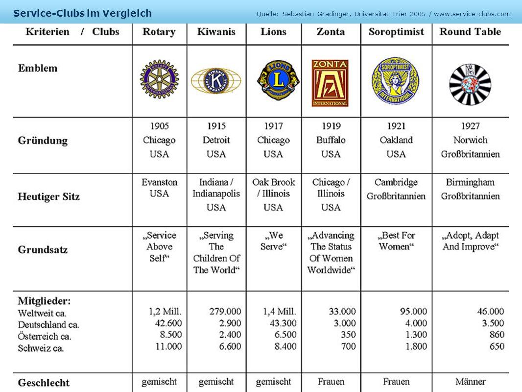 Beispiele für Charity- & Service-Projekte der einzelnen Clubs Eigener Einsatz bzw.