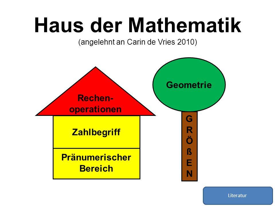 Haus der Mathematik (angelehnt an Carin de Vries 2010) Pränumerischer Bereich Zahlbegriff Rechen- operationen GRÖßENGRÖßEN Geometrie Literatur