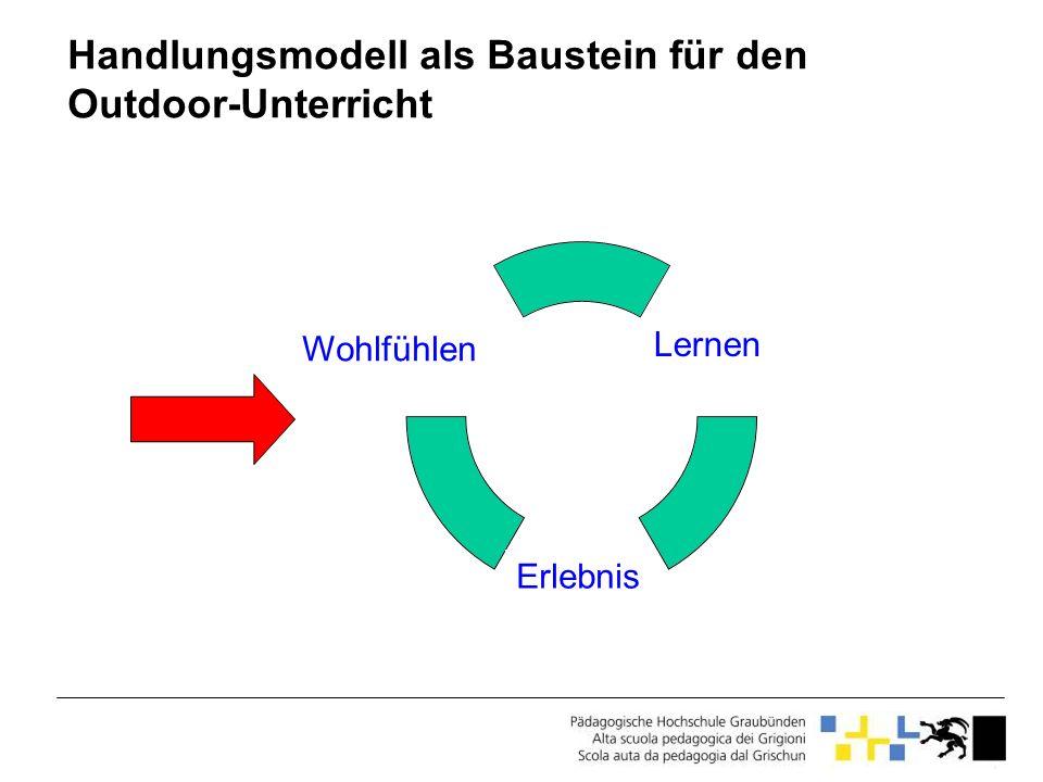 Handlungsmodell als Baustein für den Outdoor-Unterricht Volition Intention Motivation Wohlfühlen Erlebnis Lernen