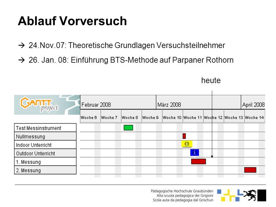 Ablauf Vorversuch 24.Nov.07: Theoretische Grundlagen Versuchsteilnehmer 26. Jan. 08: Einführung BTS-Methode auf Parpaner Rothorn heute