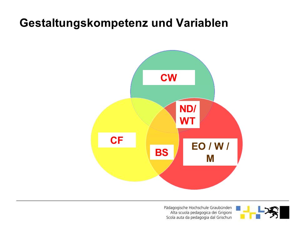 Gestaltungskompetenz und Variablen CW CF BS EO / W / M ND/ WT