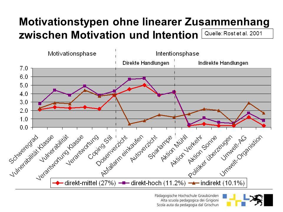 Motivationstypen ohne linearer Zusammenhang zwischen Motivation und Intention Quelle: Rost et al. 2001