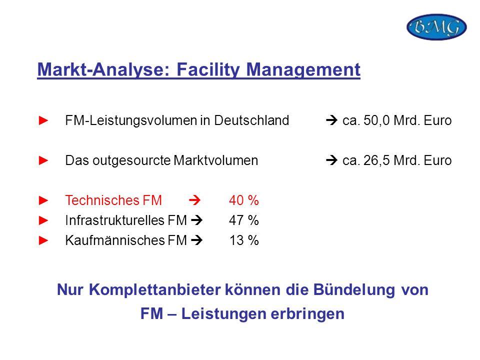 Markt-Analyse: Facility Management FM-Leistungsvolumen in Deutschland ca. 50,0 Mrd. Euro Das outgesourcte Marktvolumen ca. 26,5 Mrd. Euro Technisches