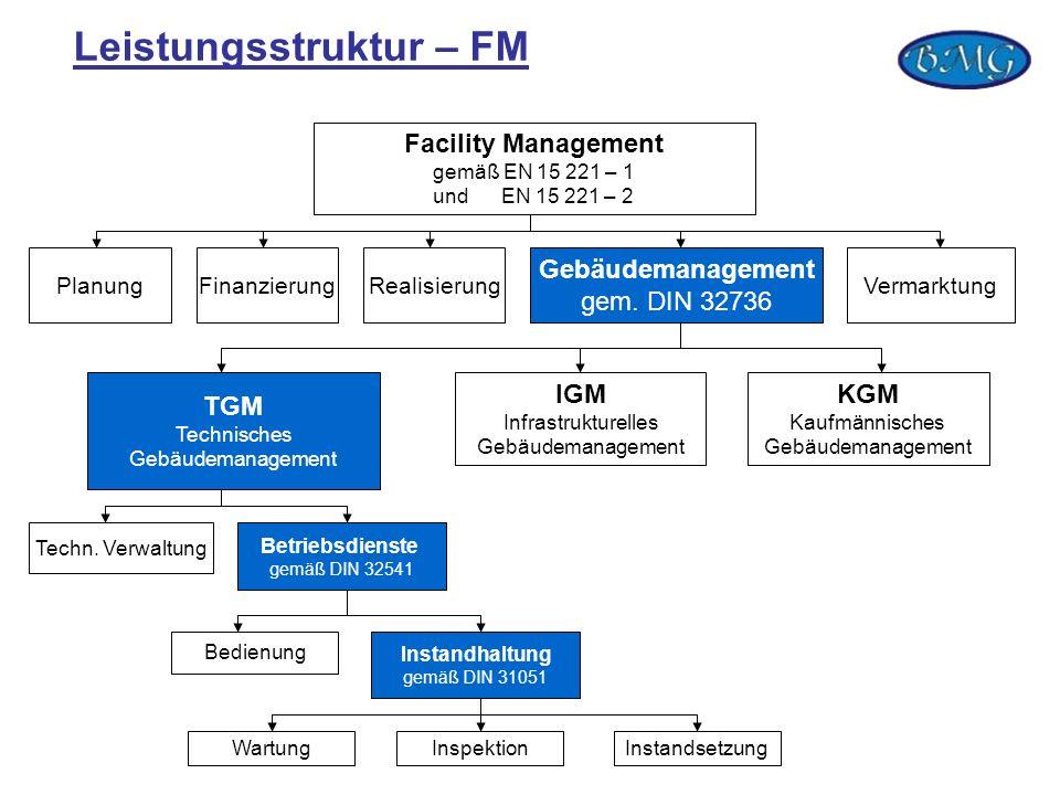 Leistungsstruktur – FM Facility Management gemäß EN 15 221 – 1 und EN 15 221 – 2 PlanungFinanzierungRealisierung Gebäudemanagement gem. DIN 32736 Verm