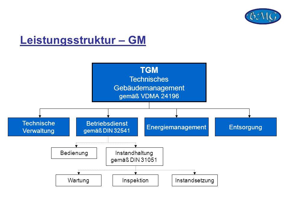 Leistungsstruktur – GM TGM Technisches Gebäudemanagement gemäß VDMA 24196 Technische Verwaltung Betriebsdienst gemäß DIN 32541 EnergiemanagementEntsor