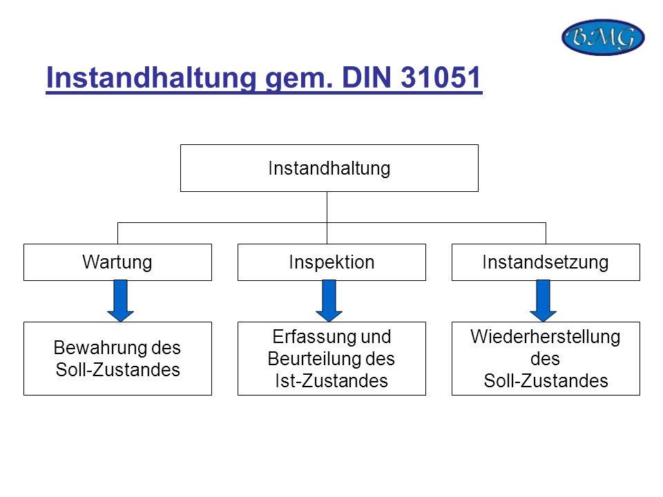 Instandhaltung gem. DIN 31051 Instandhaltung WartungInspektionInstandsetzung Bewahrung des Soll-Zustandes Erfassung und Beurteilung des Ist-Zustandes